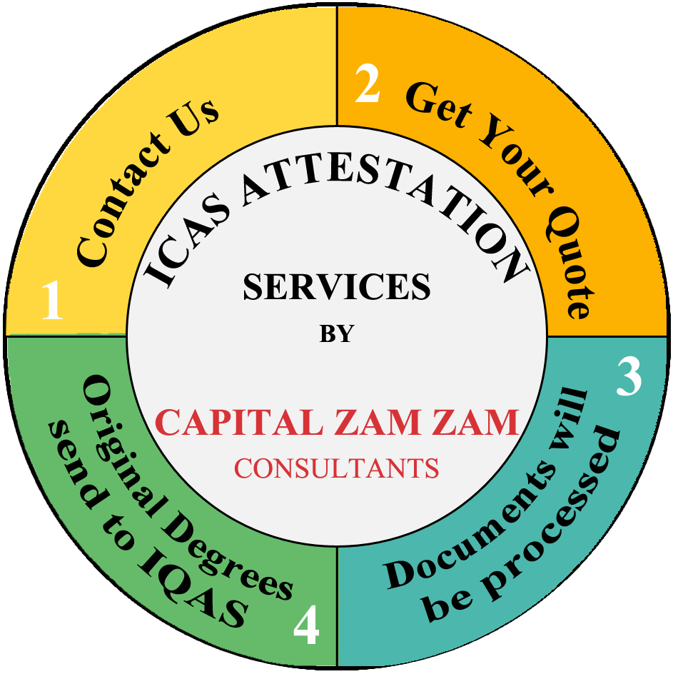 ICAS Attestation Services in Pakistan by Capital Zam Zam Consultants 4 Steps Process of IQAS Degree Attestation