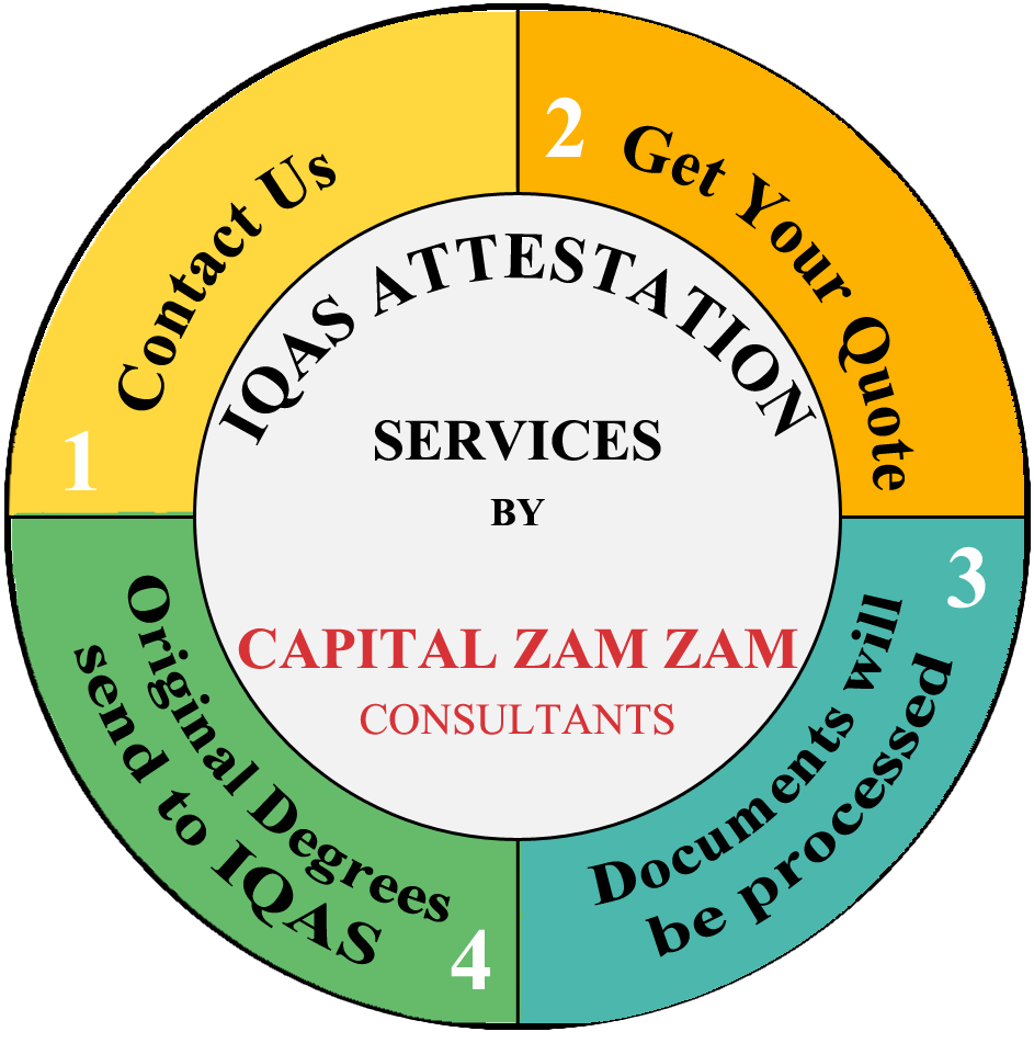 IQAS Attestation Services in Pakistan by Capital Zam Zam Consultants 4 Steps Process of IQAS Degree Attestation