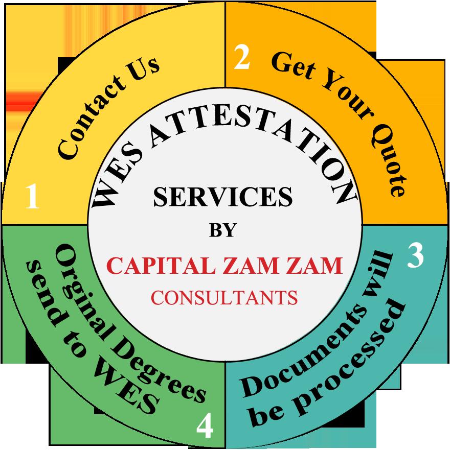 wes attestation process capital zam zam.